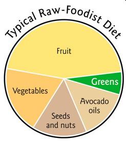 raw-food-pie-chart1